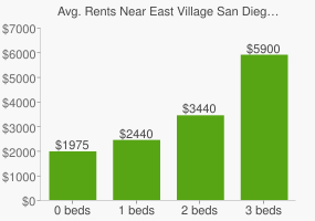 Graph of average rent prices for East Village San Diego